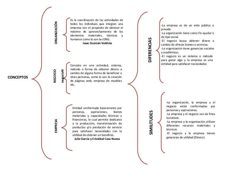 Cuadro Sinoptico Concepto Empresa