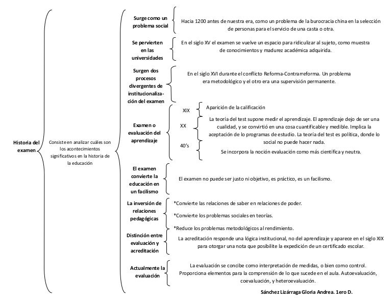 Cuadro Sinoptico Historia Del Examen
