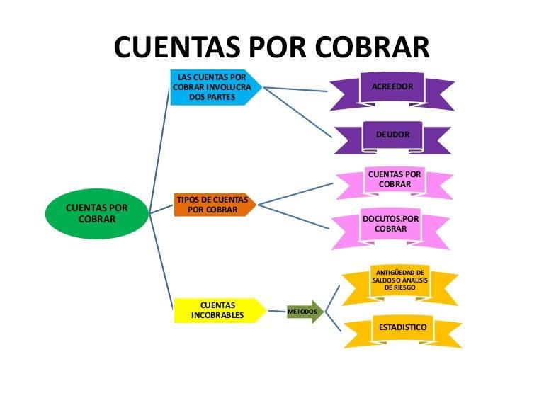 cuentasporcobrar-160826132817-thumbnail-4.jpg?cb=1472218121