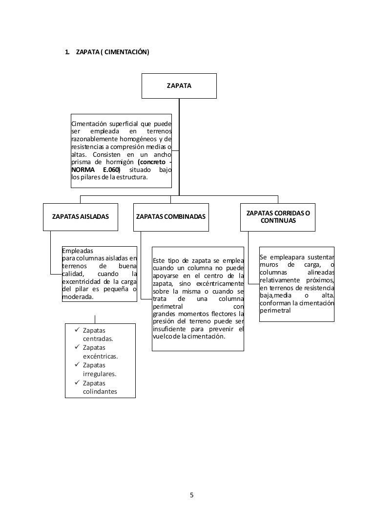 Una Una Proceso De Constructivo De Proceso Constructivo Zapata pSMqzGUV