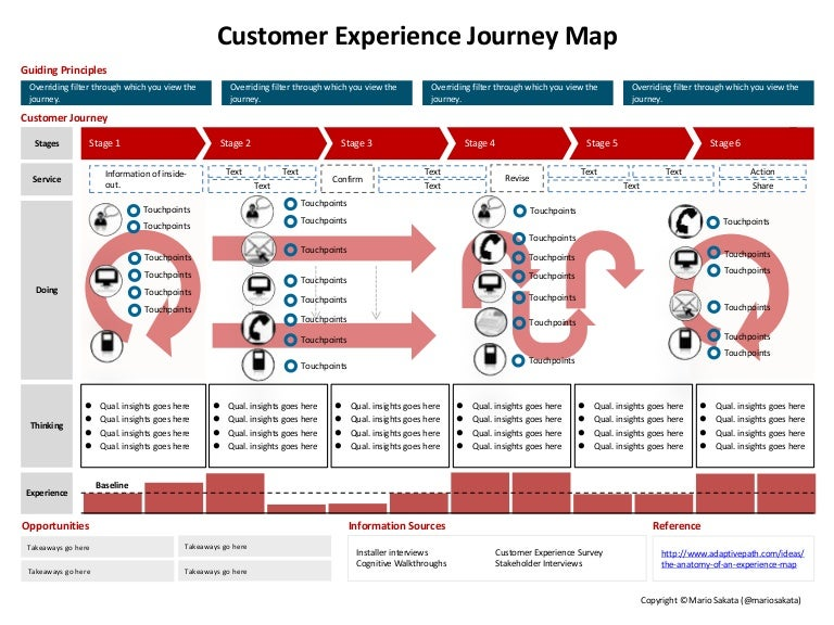thought process map template - user experience journey map
