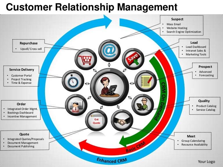 Customer relationship management powerpoint templates maxwellsz