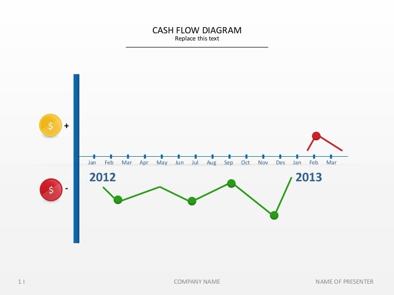 create cash flow diagram - Neptun