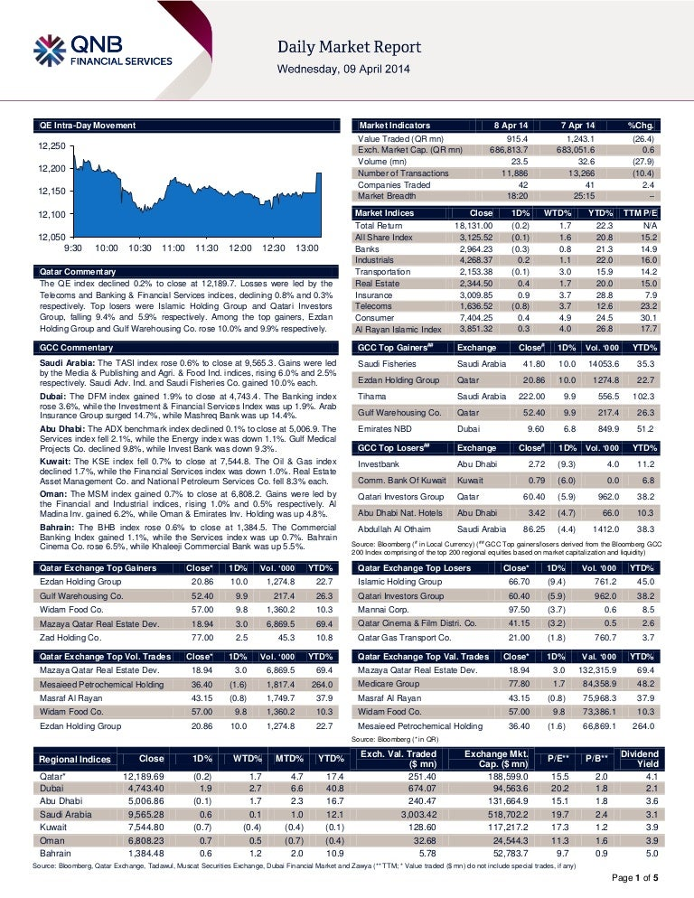 8 April Daily market report