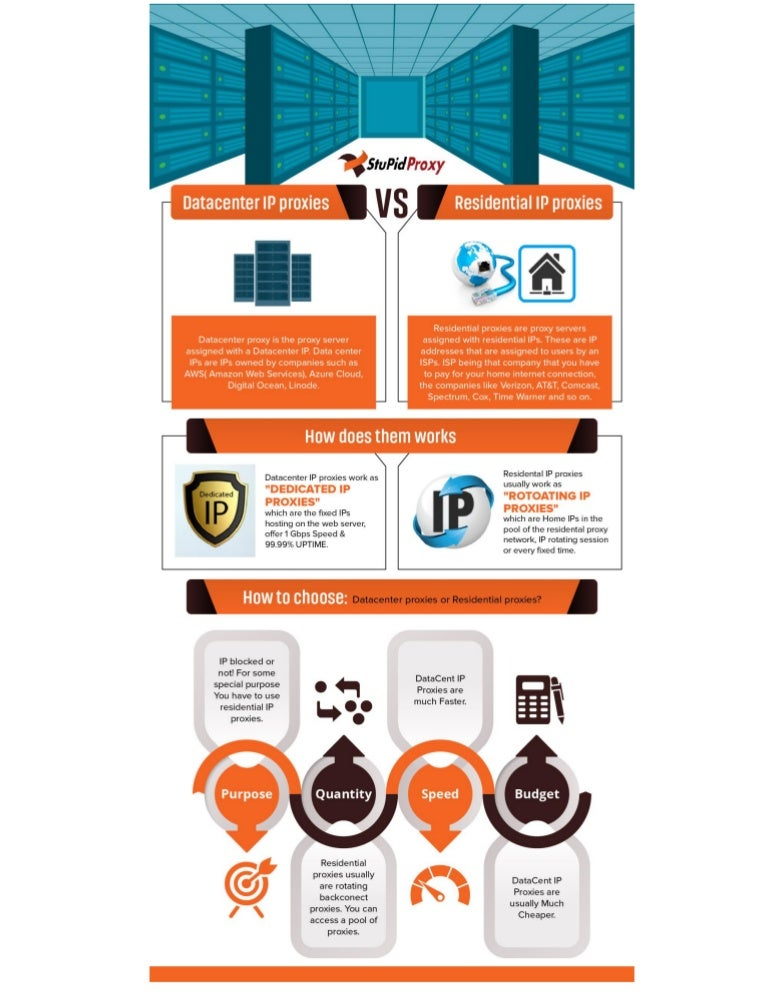 Datacenter ip proxies vs  residential ip proxies [Infographic]