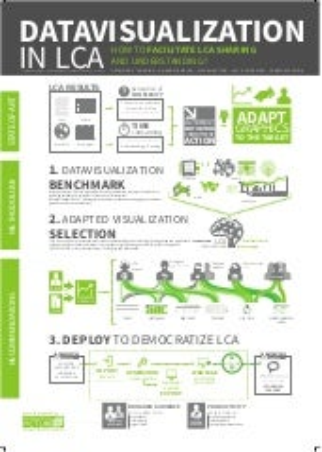 Poster Datavisualization in LCA