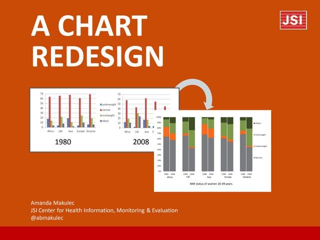 Chart Makeover: A Women's Nutrition Bar Chart