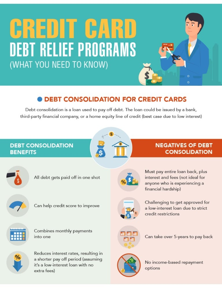 Debt Consolidation for Credit Cards ($0 interest!)