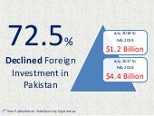 Declining Foreign Investment in Pakistan