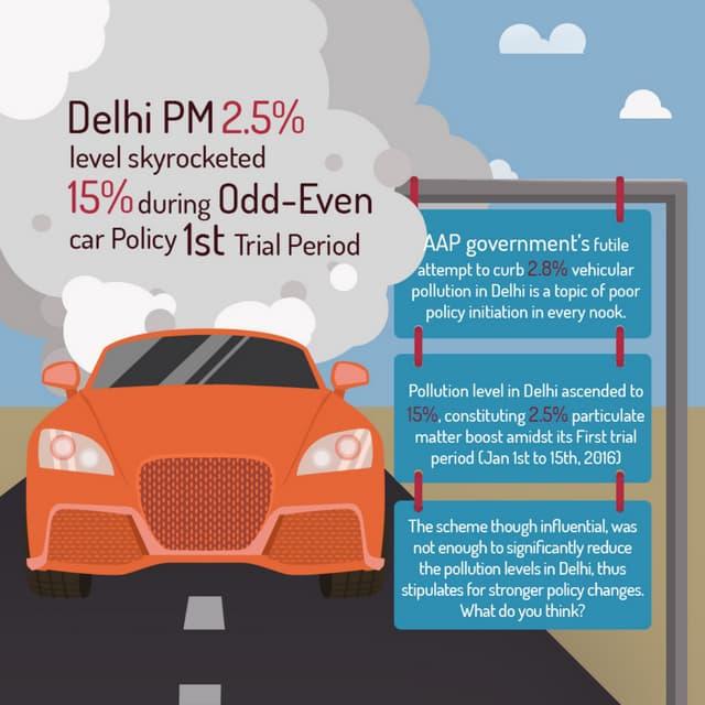 Delhi pm rise