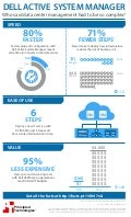 Manage infrastructure and deploy services with ease using Dell Active System Manager - Infographic
