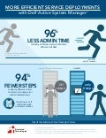 More efficient service deployment with Dell Active System Manager - Infographic