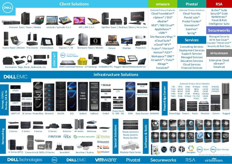 Dell Technologies Portfolio On One Single Page - POSTER