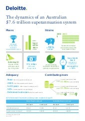 Deloitte - Dynamics of Superannuation 2013-2033 [Infographic]
