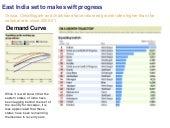 Demand Curve East India Set To Make Swift Progress