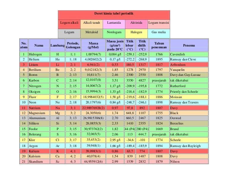 Deret kimia pada tabel periodik indonesia urtaz Choice Image