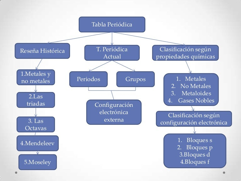 Descripcion de la tabla periodica urtaz Choice Image