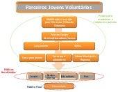 Desenho PJV 2010 - 21º Encontro Estadual da Rede Parceiros Voluntários