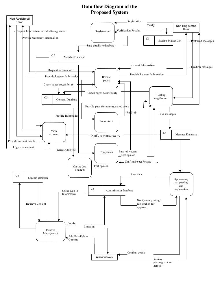 Data Flow Diagram Of The Proposed System