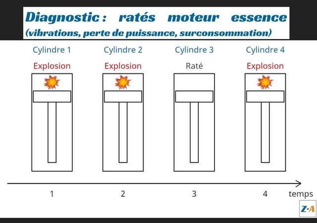 Diagnostic : ratés moteur essence (vibrations, perte de puissance, surconsommation)