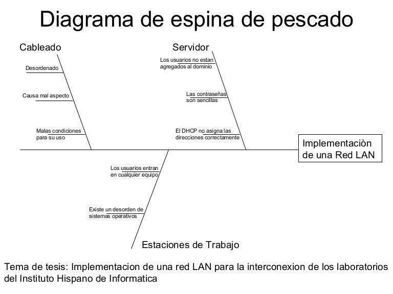 diagrama de venn seguimiento quejas basio diagrama de pesca do #5
