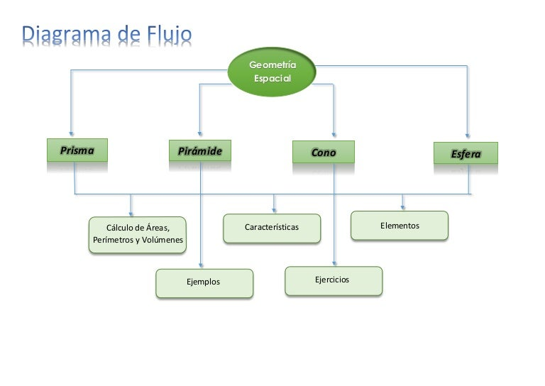 Diagrama de flujo diagramadeflujo 150506012554 conversion gate02 thumbnail 4gcb1430875630 ccuart Gallery