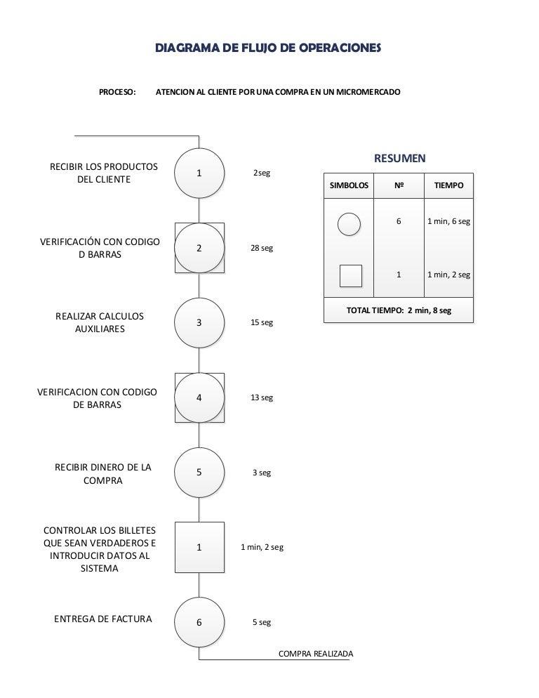 Diagrama de flujo de operaciones diagramadeflujodeoperaciones 150804193959 lva1 app6892 thumbnail 4gcb1438717220 ccuart Image collections