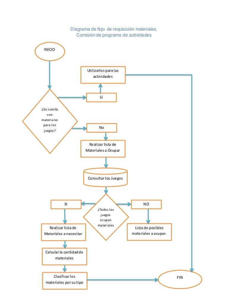 Diagrama       de       flujo       de    requisici  n materiales