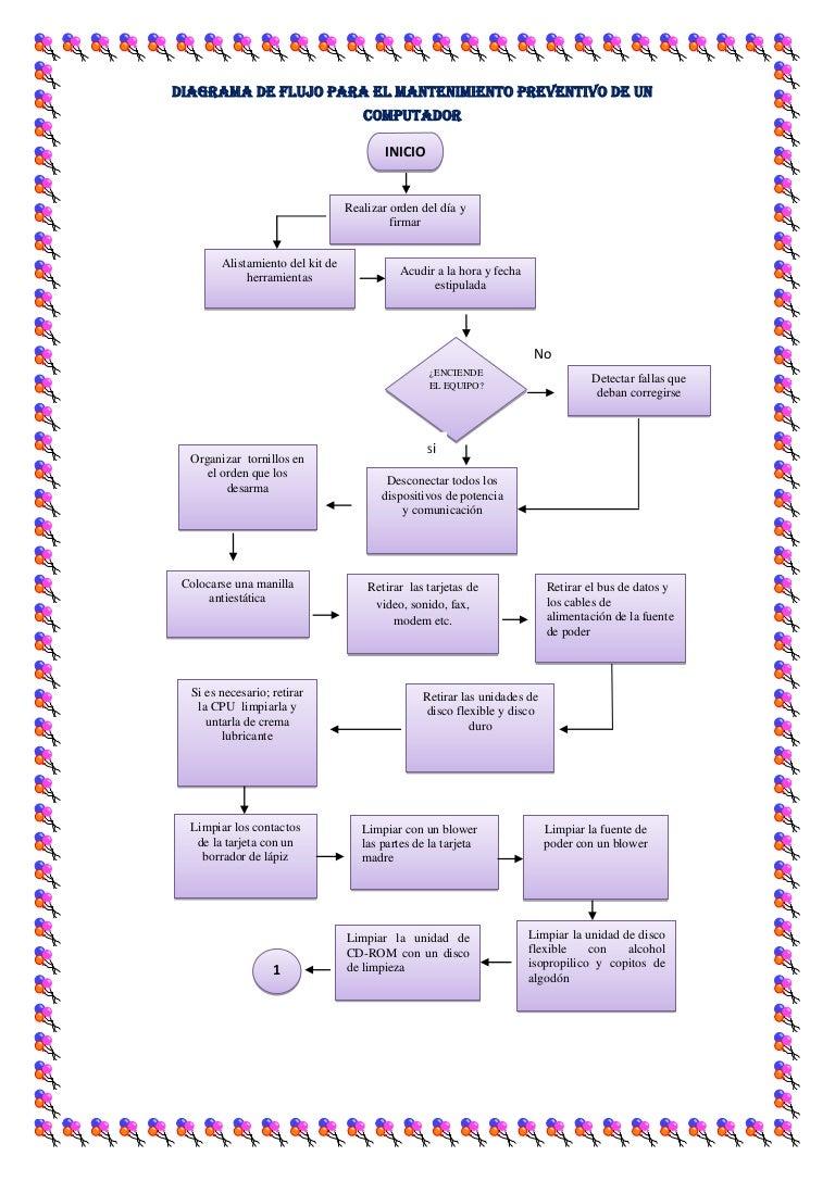 Diagrama de flujo para el mantenimiento preventivo ccuart Image collections
