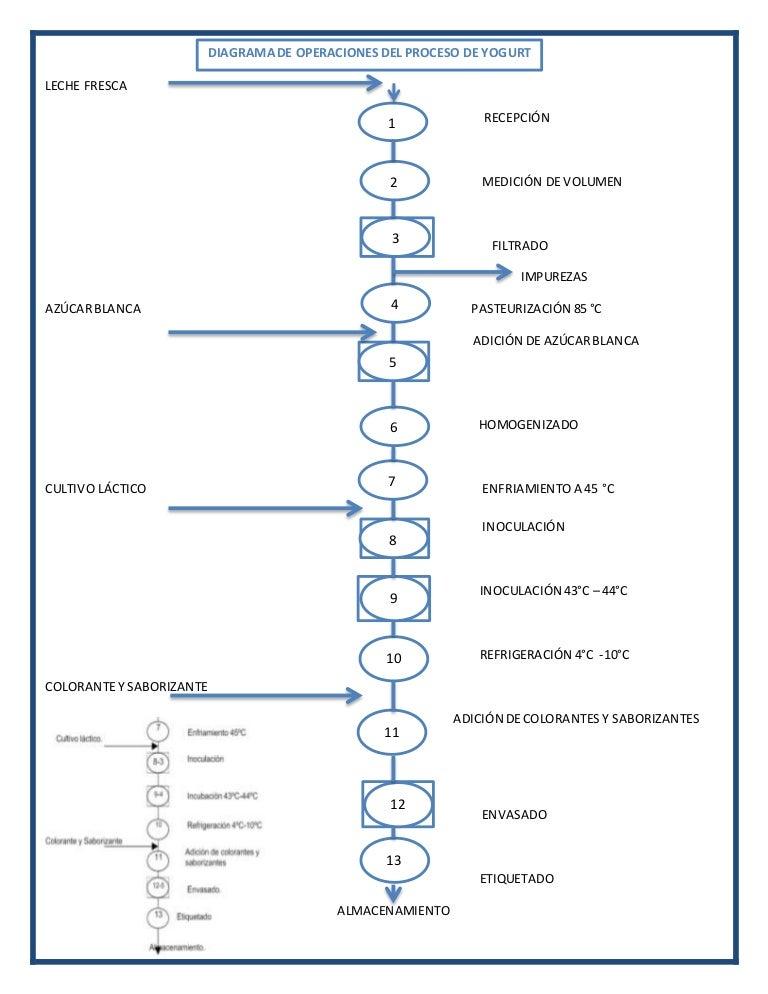 Diagrama de operaciones del proceso de yogurt ccuart Image collections