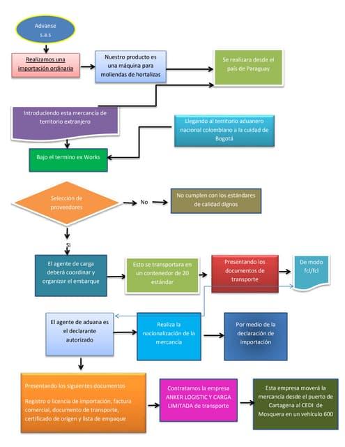 Diagrama de flujo importacion ccuart Gallery