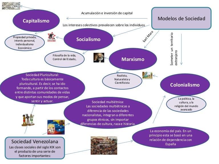 Diagrama Modelos De Sociedad