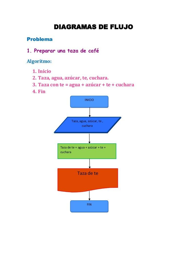 Diagramas De Flujo