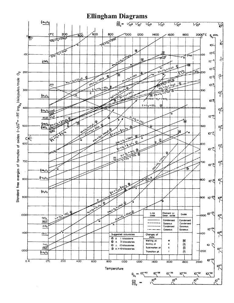 Elingham diagram elingham ccuart Image collections