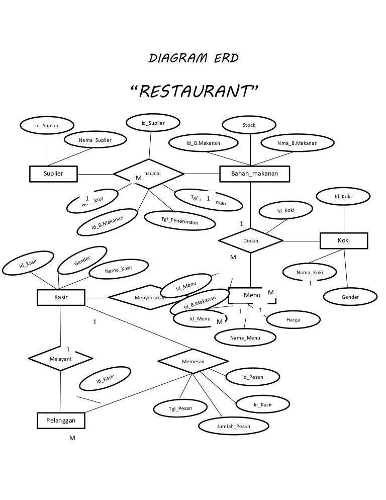 Diagram Erd Restaurant
