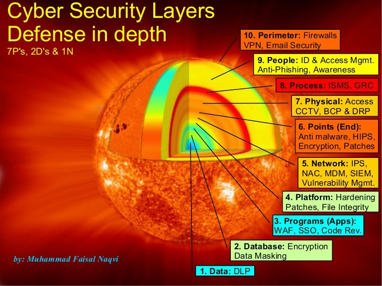 Cyber Security Layers Defense In Depth
