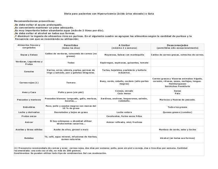 Dieta para pacientes con hiperuricemia acido urico elevado o gota