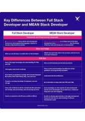 Differences between Full Stack Developer and MEAN Stack Developer