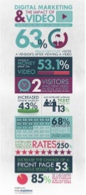 Digital Media Infographics