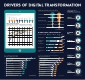 Drivers of digital transformation.. infographic Raconteur