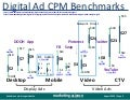 Digital Ad CPM Benchmarks August 2020