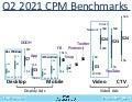 Digital Ad CPM Benchmarks Q2 2021