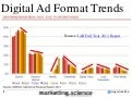 Digital Ad Format Growth Trends Augustine Fou 2014