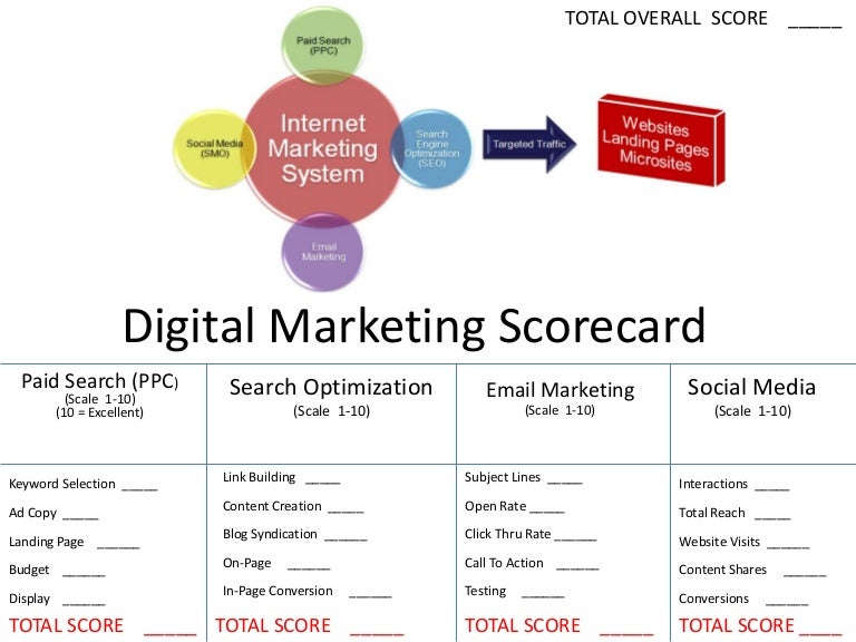 Image result for social marketing scorecard