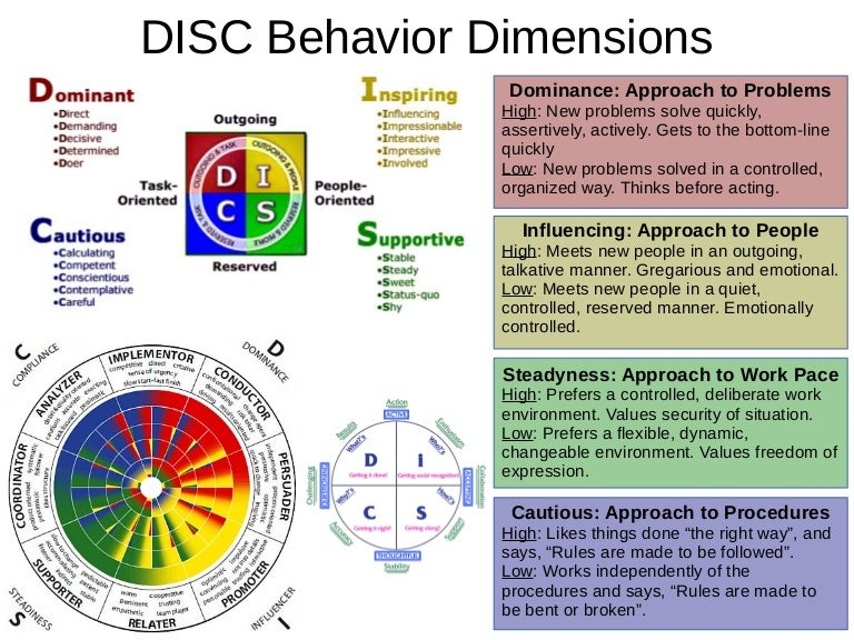 DiSC (Dominance, Influence, Steadiness, Conscientiousness)