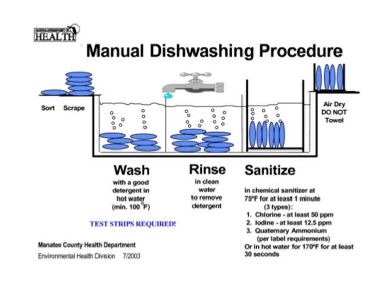 Dishwashing Procedure