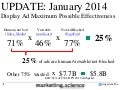 Display Ad Effectiveness Starts at Two Percent by Augustine Fou