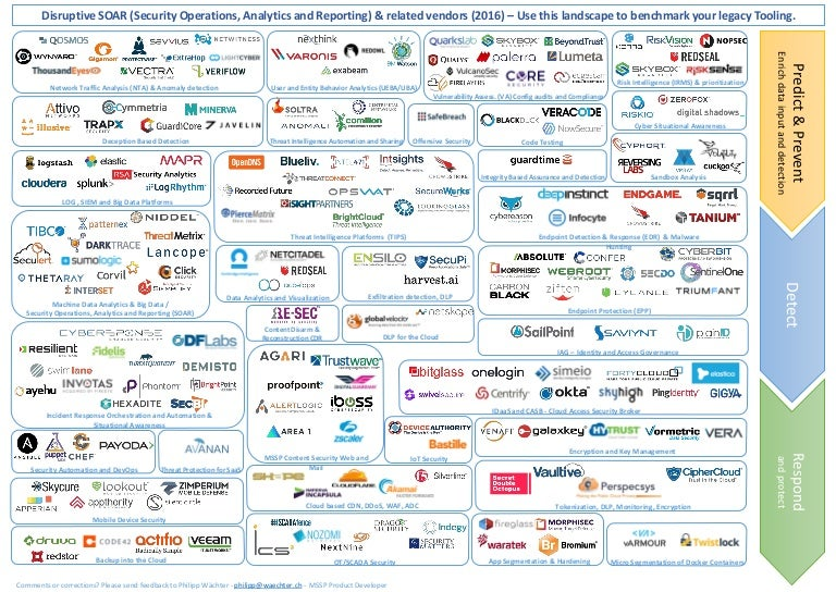 disruptive infosec vendor landscape  soar focused