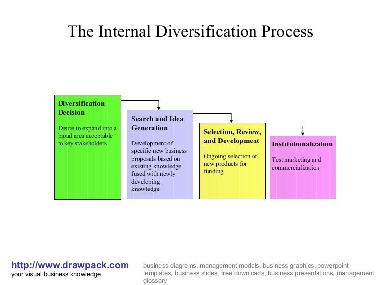 Diversification process diagram ccuart Images