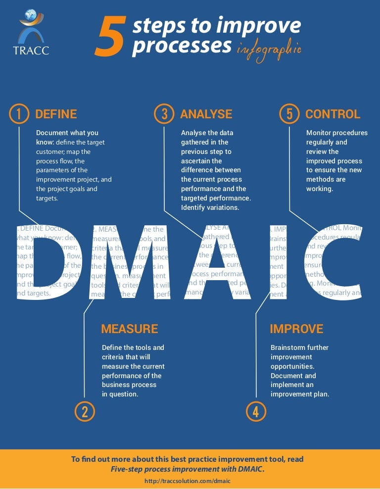 dmaic  5 steps to improve processes